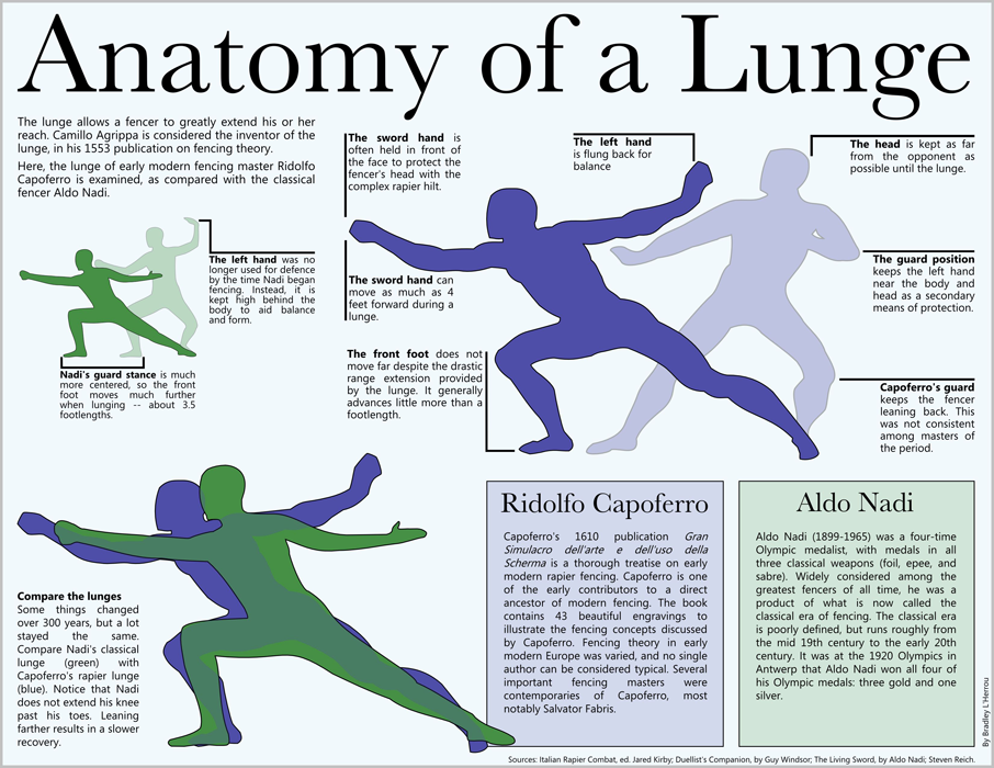 Anatomy of a Lunge infographic, Bradley L'Herrou